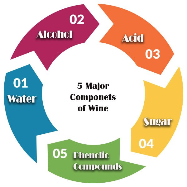 So wine is made of 5 major components that go through some chemical changes, fermenting and such and create the tasty libation that we have all grown to love in all of it's many forms.