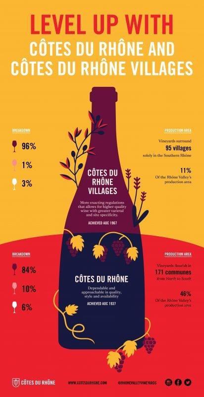 Rhône Valley Vineyards_Level Up With Côtes du Rhône